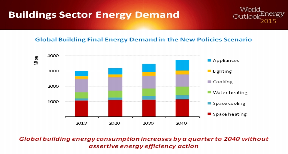 Building sector energy demand, graph