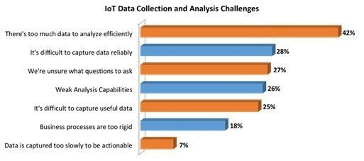 IoT Data Collection and Analysis Challenges