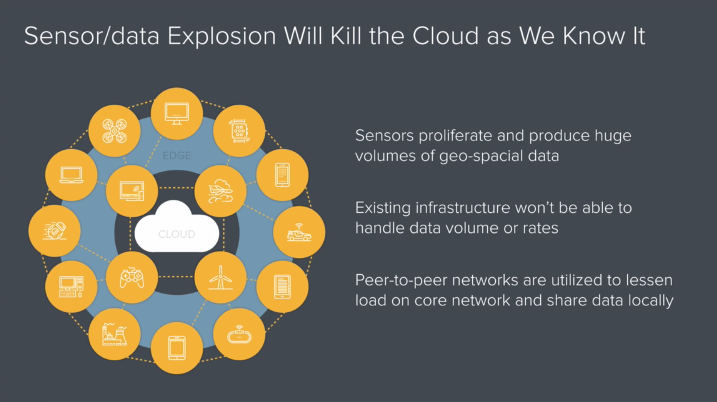 Edge Computing doesn't seem likely to kill the cloud, but it makes for a gripping slide title.