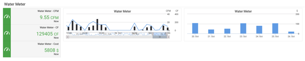 Water Meter Analytics