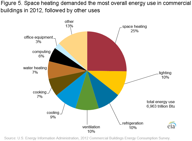 Commercial Building Energy Consumption