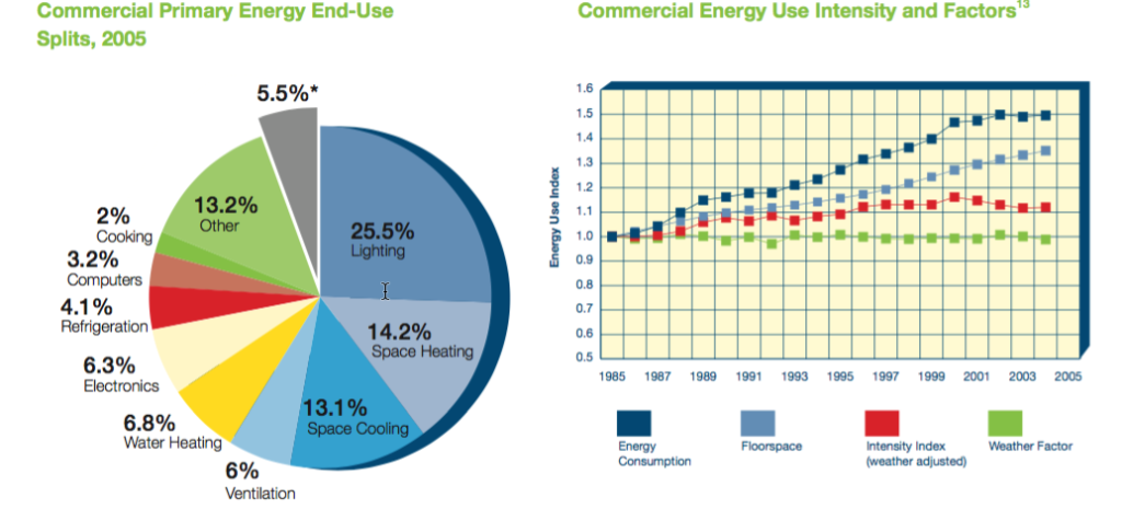 Commercial Energy Use Senseware