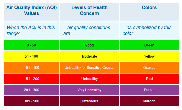 Senseware Indoor Air Quality Values